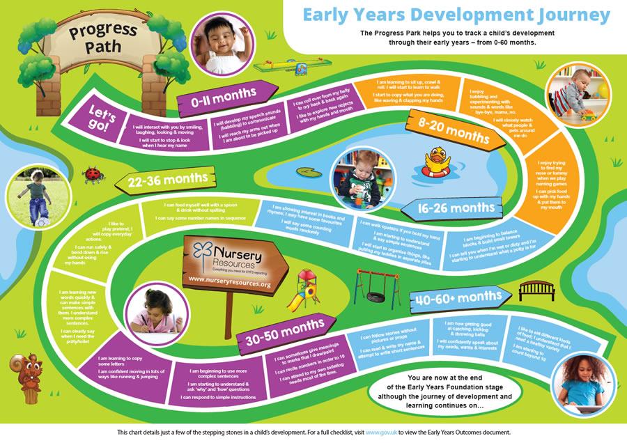 Early Years Development Tracker
